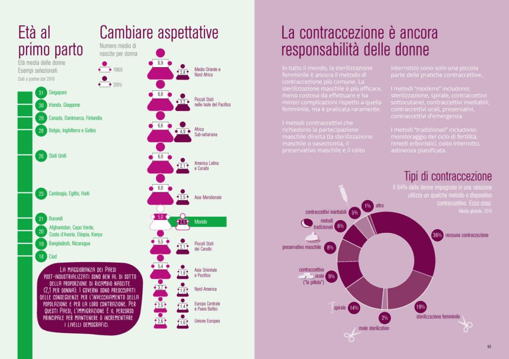 Iconografica sulla contraccezione. Recensione L'atlante delle donne